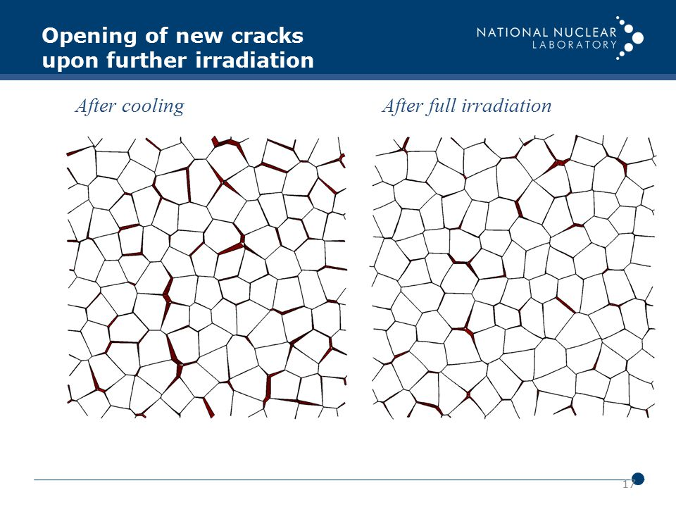 17 After cooling After full irradiation Opening of new cracks upon further irradiation