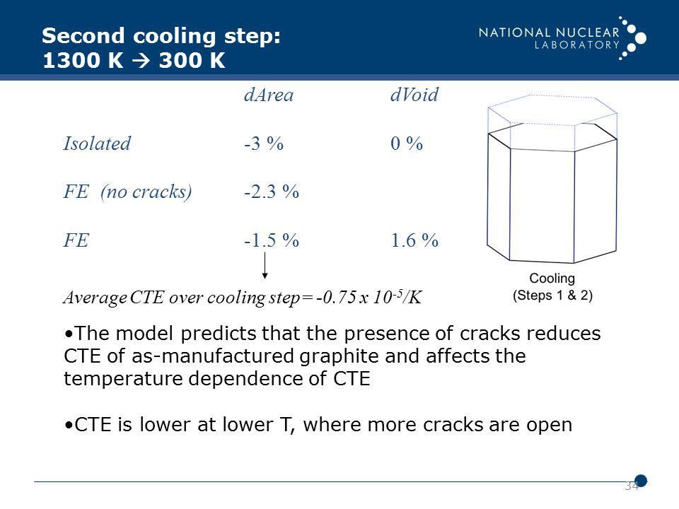 34 dAreadVoid Isolated-3 %0 % FE (no cracks)-2.3 % FE-1.5 %1.6 % The model predicts that the presence of cracks reduces CTE of as-manufactured graphit