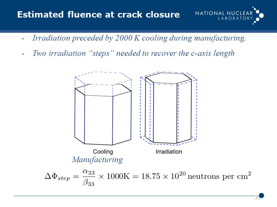 "35 -Irradiation preceded by 2000 K cooling during manufacturing. -Two irradiation ""steps"" needed to recover the c-axis length Estimated fluence at cra"