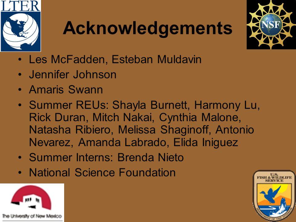 Acknowledgements Les McFadden, Esteban Muldavin Jennifer Johnson Amaris Swann Summer REUs: Shayla Burnett, Harmony Lu, Rick Duran, Mitch Nakai, Cynthi