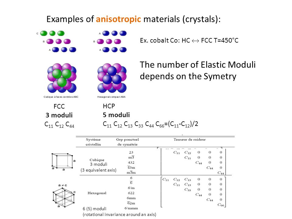 Examples of anisotropic materials (crystals): FCC 3 moduli C 11 C 12 C 44 HCP 5 moduli C 11 C 12 C 13 C 33 C 44 C 66 =(C 11 -C 12 )/2 Ex.
