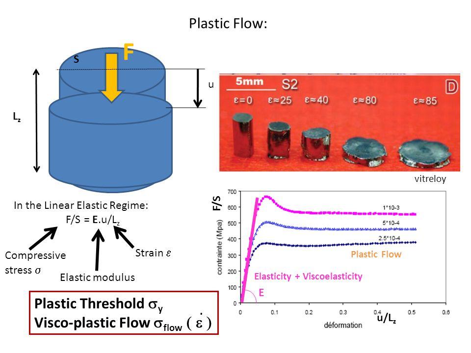 Plastic Flow: u LzLz F In the Linear Elastic Regime: F/S = E.u/L z Elastic modulus Compressive stress  Strain  S Plastic Flow Elasticité F/S E u/L z Plastic Threshold  y Visco-plastic Flow  flow .