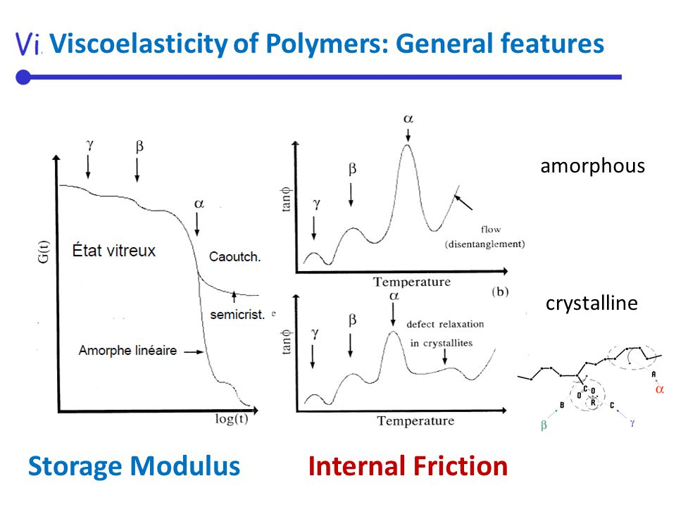 Storage ModulusInternal Friction Viscoelasticity of Polymers: General features amorphous crystalline