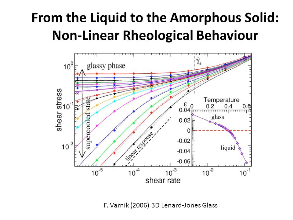 F. Varnik (2006) 3D Lenard-Jones Glass From the Liquid to the Amorphous Solid: Non-Linear Rheological Behaviour