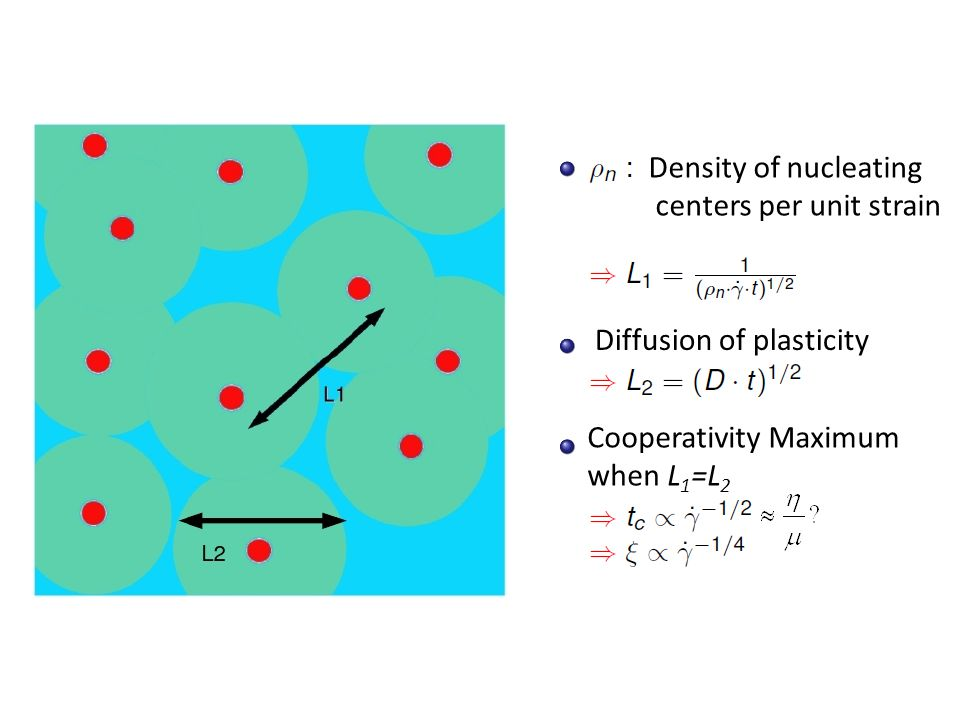 Density of nucleating centers per unit strain Diffusion of plasticity Cooperativity Maximum when L 1 =L 2