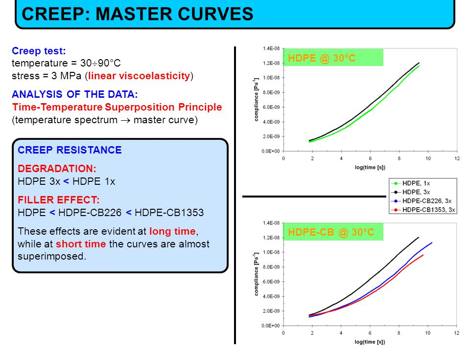CREEP RESISTANCE DEGRADATION: HDPE 3x < HDPE 1x FILLER EFFECT: HDPE < HDPE-CB226 < HDPE-CB1353 These effects are evident at long time, while at short time the curves are almost superimposed.