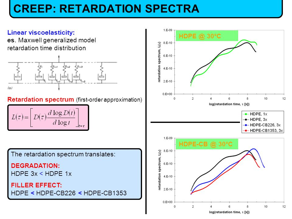 CREEP: RETARDATION SPECTRA HDPE-CB @ 30°C HDPE @ 30°C The retardation spectrum translates: DEGRADATION: HDPE 3x < HDPE 1x FILLER EFFECT: HDPE < HDPE-CB226 < HDPE-CB1353 Linear viscoelasticity: es.