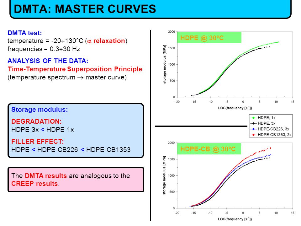 DMTA: MASTER CURVES HDPE-CB @ 30°C HDPE @ 30°C DMTA test: temperature = -20  130°C (  relaxation) frequencies = 0.3  30 Hz ANALYSIS OF THE DATA: Time-Temperature Superposition Principle (temperature spectrum  master curve) The DMTA results are analogous to the CREEP results.