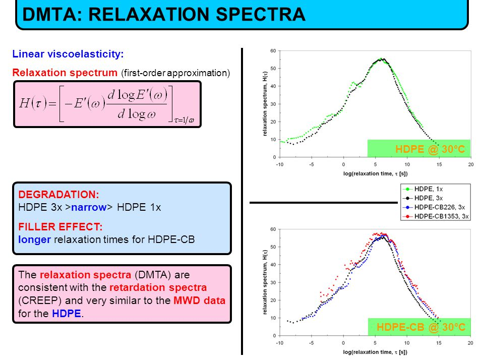 The relaxation spectra (DMTA) are consistent with the retardation spectra (CREEP) and very similar to the MWD data for the HDPE.