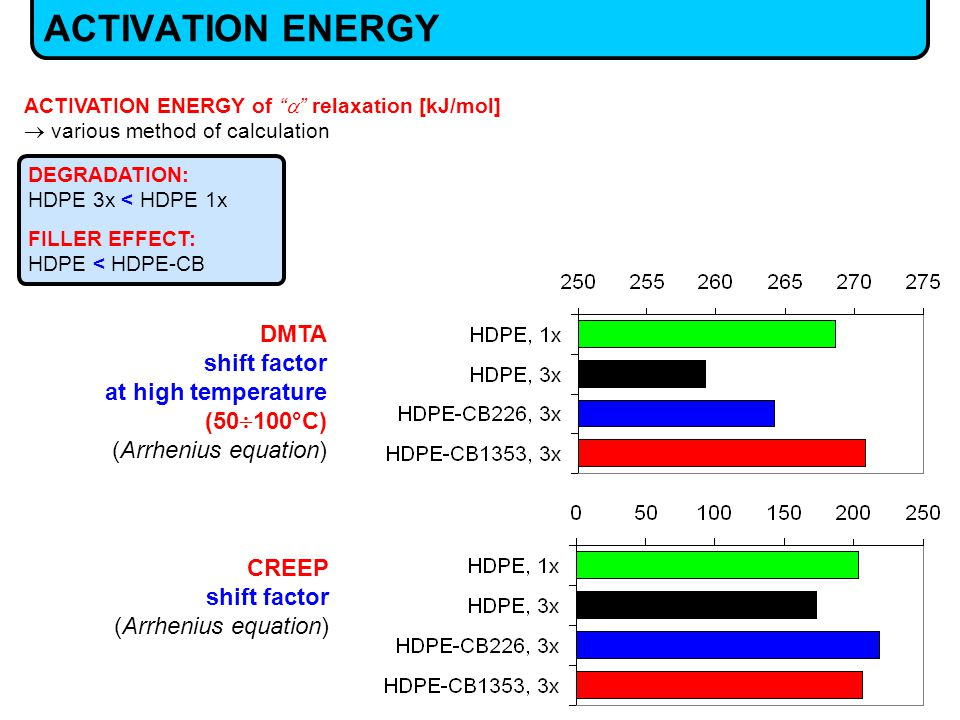 ACTIVATION ENERGY ACTIVATION ENERGY of  relaxation [kJ/mol]  various method of calculation CREEP shift factor (Arrhenius equation) DMTA shift factor at high temperature (50  100°C) (Arrhenius equation) DEGRADATION: HDPE 3x < HDPE 1x FILLER EFFECT: HDPE < HDPE-CB