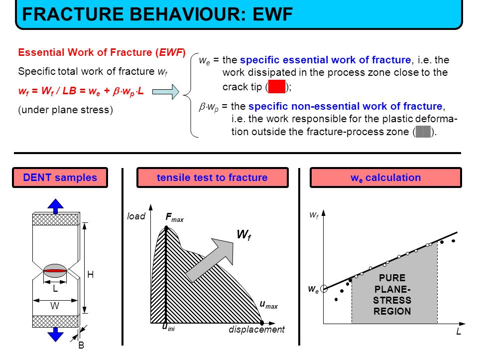 FRACTURE BEHAVIOUR: EWF Essential Work of Fracture (EWF) Specific total work of fracture w f w f = W f / LB = w e +  w p  L (under plane stress) wfwf L wewe PURE PLANE- STRESS REGION displacement load F max u ini u max B H L W DENT samples tensile test to fracture w e = the specific essential work of fracture, i.e.