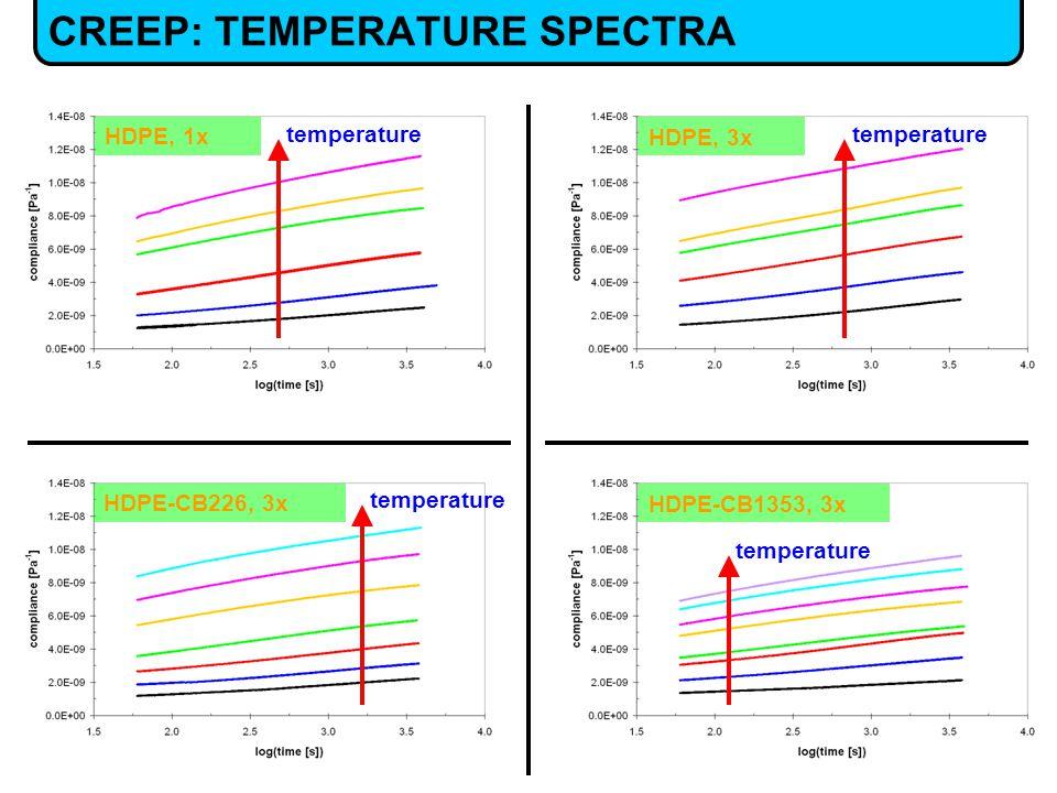 CREEP: TEMPERATURE SPECTRA HDPE, 1x HDPE, 3x HDPE-CB226, 3x HDPE-CB1353, 3x temperature
