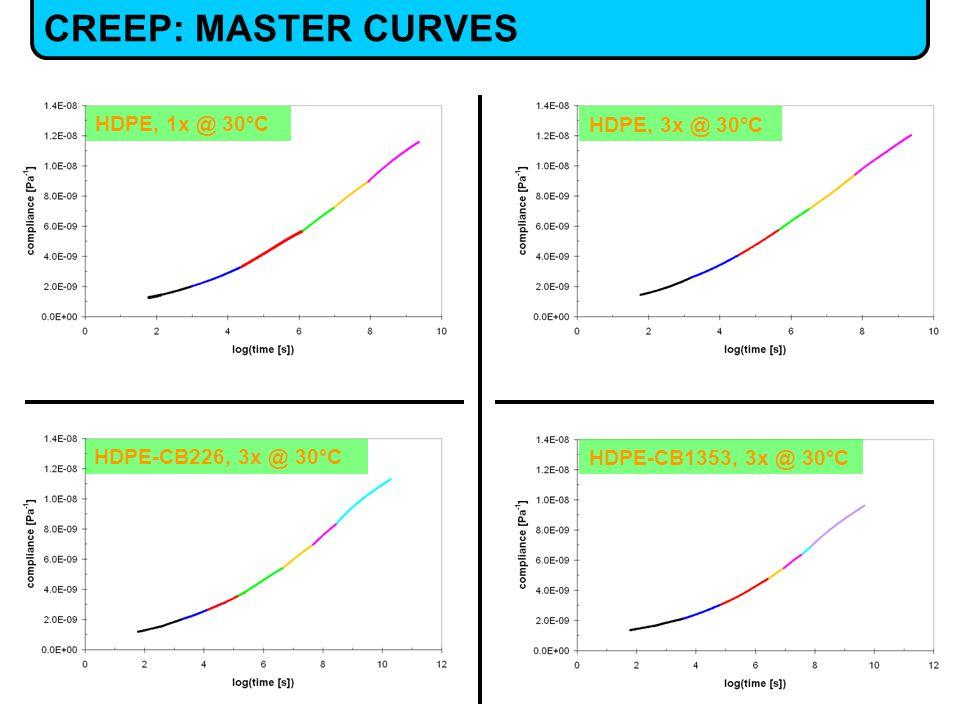 CREEP: MASTER CURVES HDPE, 1x @ 30°C HDPE, 3x @ 30°C HDPE-CB226, 3x @ 30°C HDPE-CB1353, 3x @ 30°C