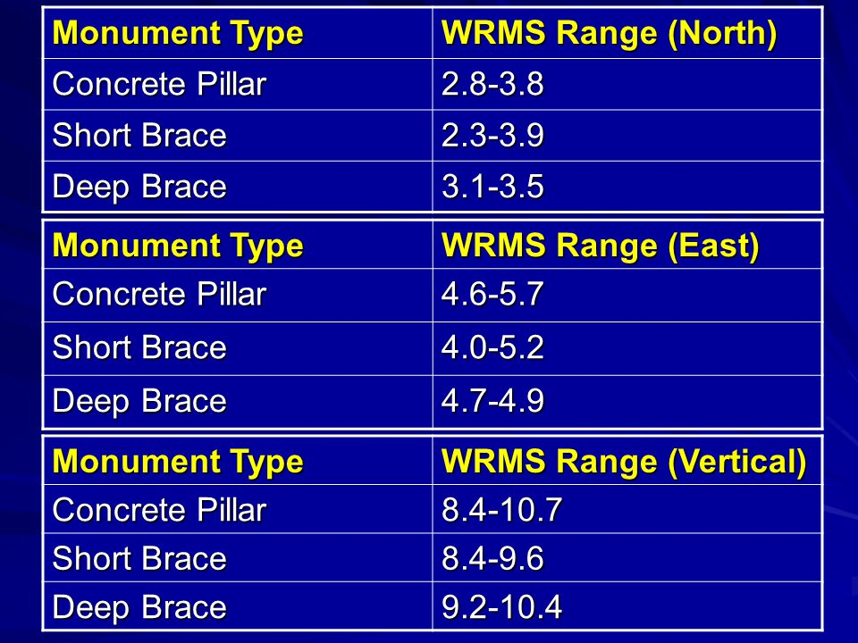 Monument Type WRMS Range (North) Concrete Pillar 2.8-3.8 Short Brace 2.3-3.9 Deep Brace 3.1-3.5 Monument Type WRMS Range (East) Concrete Pillar 4.6-5.7 Short Brace 4.0-5.2 Deep Brace 4.7-4.9 Monument Type WRMS Range (Vertical) Concrete Pillar 8.4-10.7 Short Brace 8.4-9.6 Deep Brace 9.2-10.4