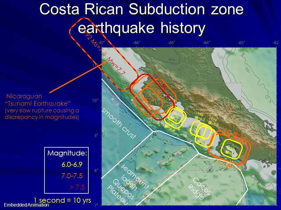 1904 M =7.1 Costa Rican Subduction zone earthquake history 1941 M =7.3 1916 M =7.2 1939 M =6.9 1939 M =6.9 1999 M =6.9 1999 M =6.9 1996 M =6.2 1996 M =6.2 1974 M =6.2 1974 M =6.2 1983 M =6.5 1983 M =6.5 smooth crust seamount laden Quepos Plateau Cocos Ridge 1 second = 10 yrs 1992 Ms=7.2, Mw=7.7 Nicaraguan Tsunami Earthquake (very slow rupture causing a discrepancy in magnitudes) Magnitude: 6.0-6.9 7.0-7.5 > 7.5 1900 M=7.1 1950 M =7.7 1978 M =7.0 1990 M =6.2 1990 M =6.2 Embedded Animation