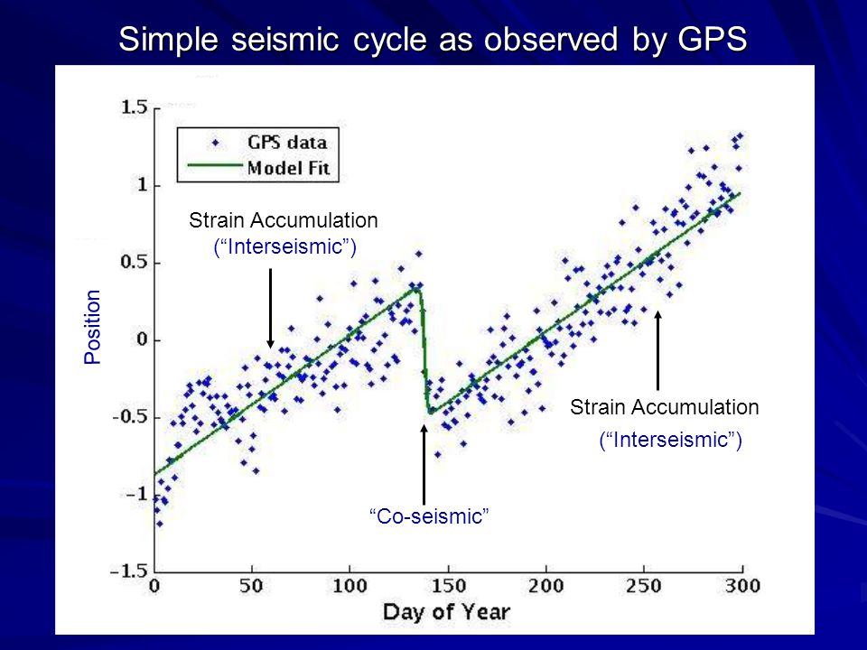 Simple seismic cycle as observed by GPS Strain Accumulation ( Interseismic ) Co-seismic Position