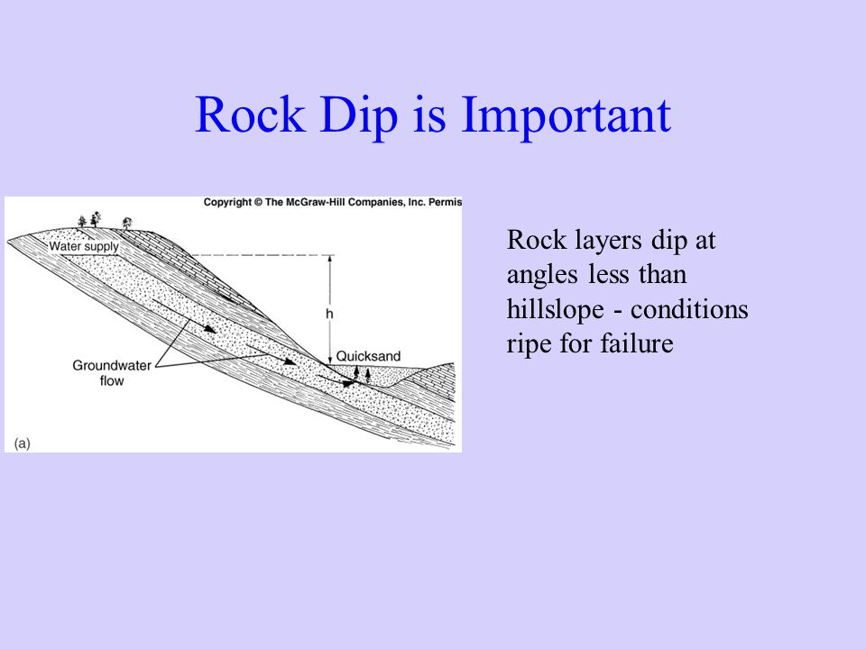 Rock Dip is Important Rock layers dip at angles less than hillslope - conditions ripe for failure