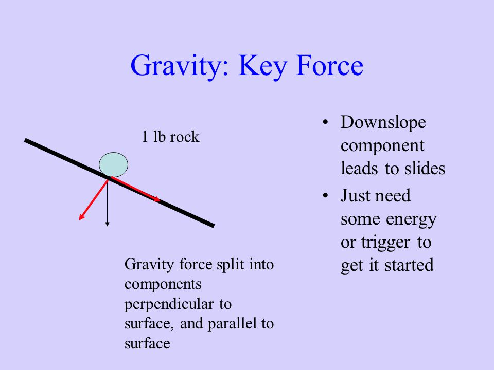 Gravity: Key Force Downslope component leads to slides Just need some energy or trigger to get it started 1 lb rock Gravity force split into component