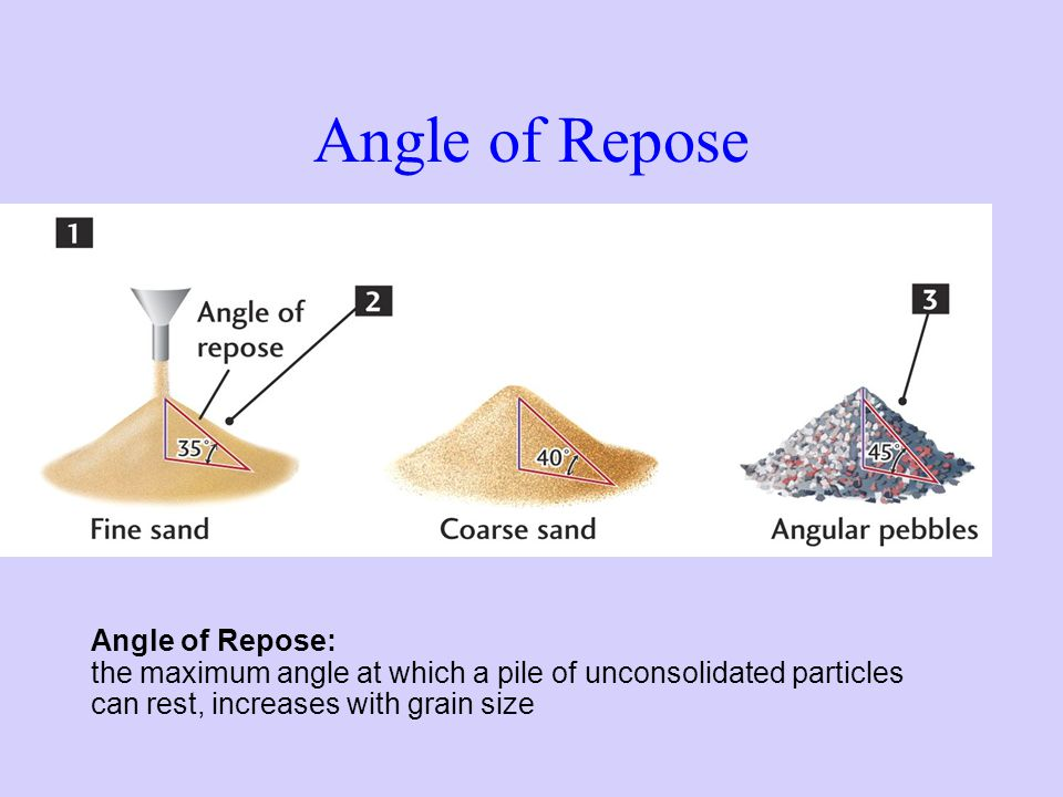 Angle of Repose Angle of Repose: the maximum angle at which a pile of unconsolidated particles can rest, increases with grain size