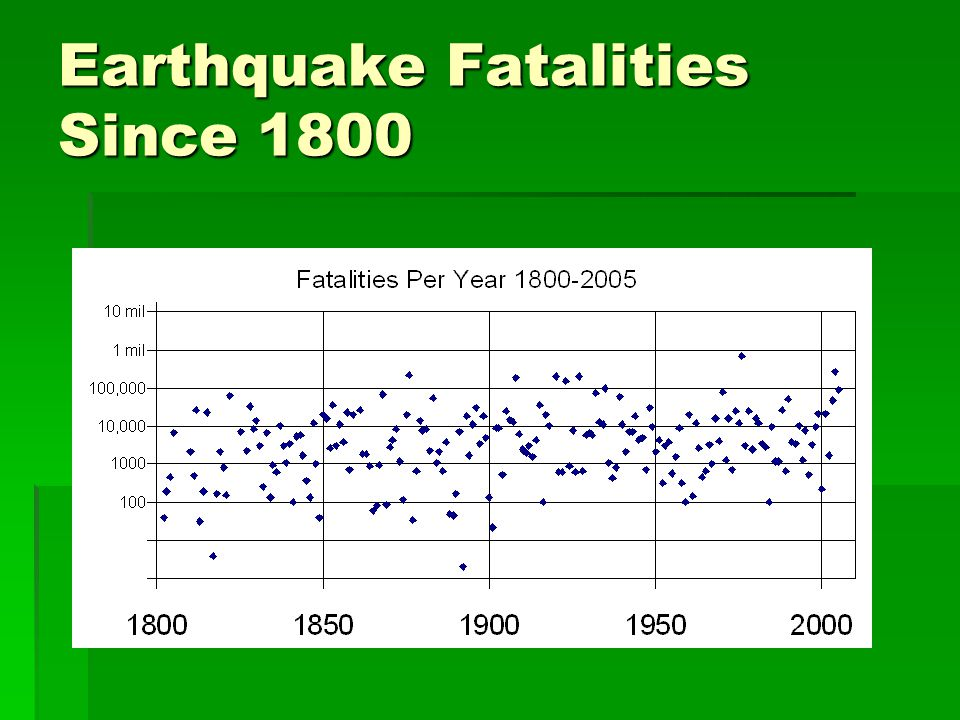 Earthquake Fatalities Since 1800