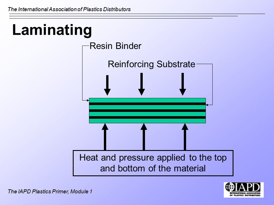 The International Association of Plastics Distributors The IAPD Plastics Primer, Module 1 Laminating Heat and pressure applied to the top and bottom of the material Resin Binder Reinforcing Substrate