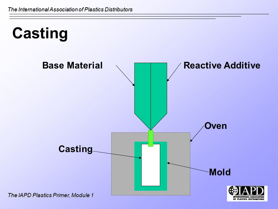 The International Association of Plastics Distributors The IAPD Plastics Primer, Module 1 Arc Resistance Time required for an arc to establish a conductive path on the surface of an organic material