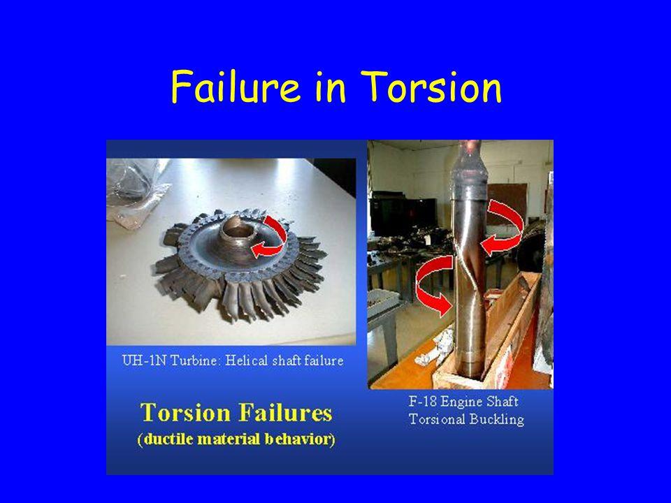 Failure in Compression