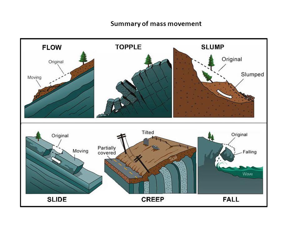 Summary of mass movement