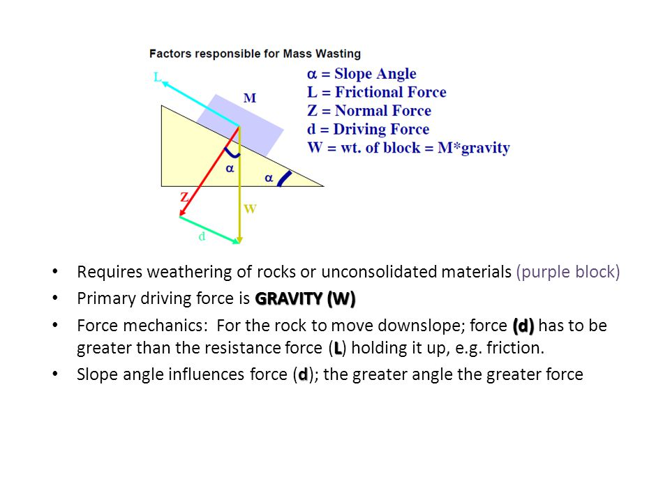 Requires weathering of rocks or unconsolidated materials (purple block) GRAVITY (W) Primary driving force is GRAVITY (W) (d) L Force mechanics: For th