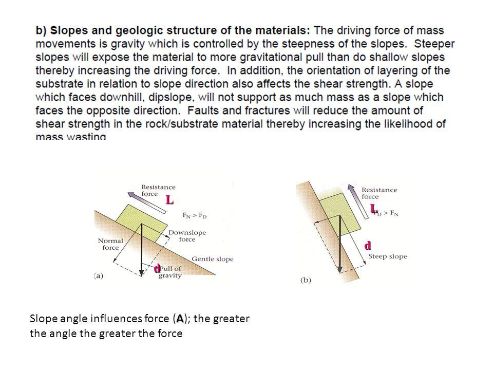 d L d L A Slope angle influences force (A); the greater the angle the greater the force
