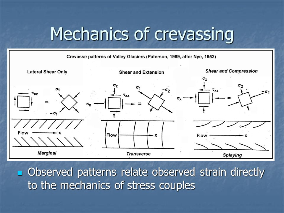 Mechanics of crevassing Observed patterns relate observed strain directly to the mechanics of stress couples Observed patterns relate observed strain
