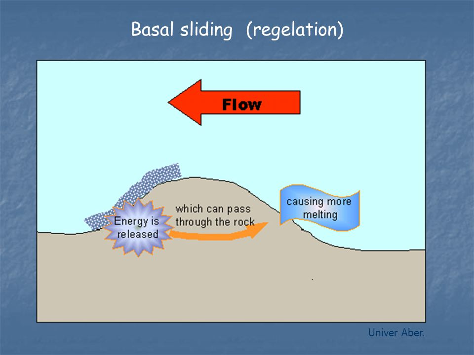 Univer Aber. Basal sliding (regelation)