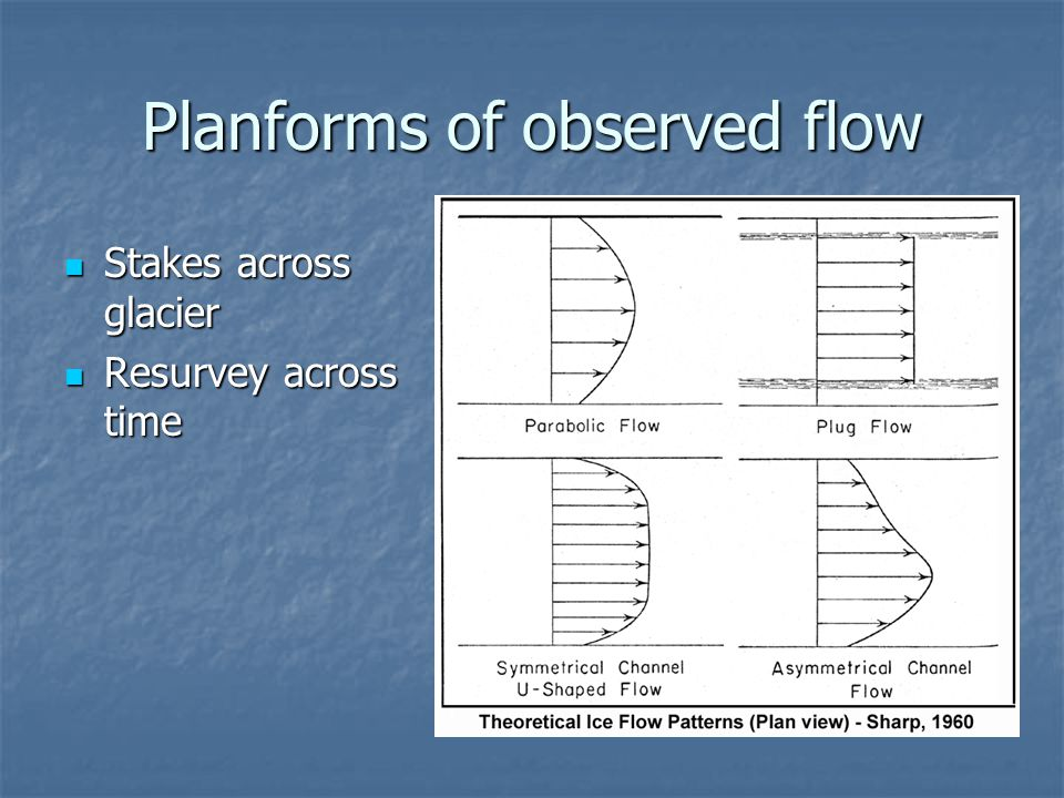 Planforms of observed flow Stakes across glacier Stakes across glacier Resurvey across time Resurvey across time