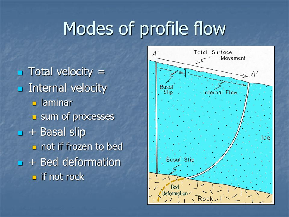 Modes of profile flow Total velocity = Total velocity = Internal velocity Internal velocity laminar laminar sum of processes sum of processes + Basal