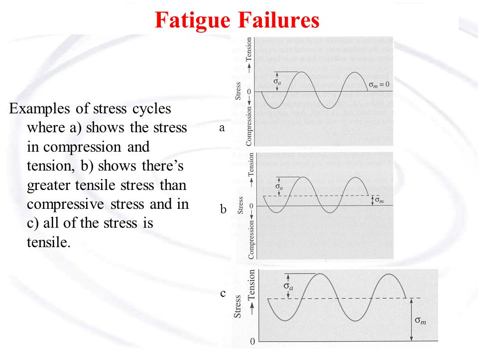 Fatigue Failures Examples of stress cycles where a) shows the stress in compression and tension, b) shows there's greater tensile stress than compress