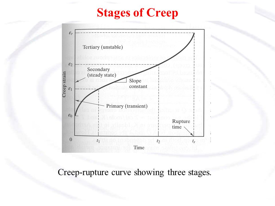 Stages of Creep Creep-rupture curve showing three stages.