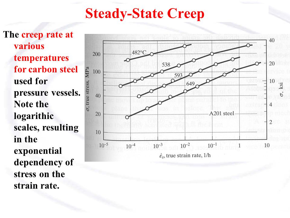 Steady-State Creep The creep rate at various temperatures for carbon steel used for pressure vessels. Note the logarithic scales, resulting in the exp