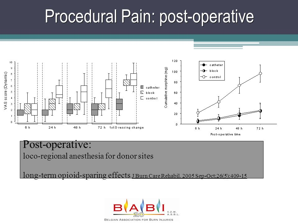 Procedural Pain: post-operative Post-operative: loco-regional anesthesia for donor sites long-term opioid-sparing effects J Burn Care Rehabil.