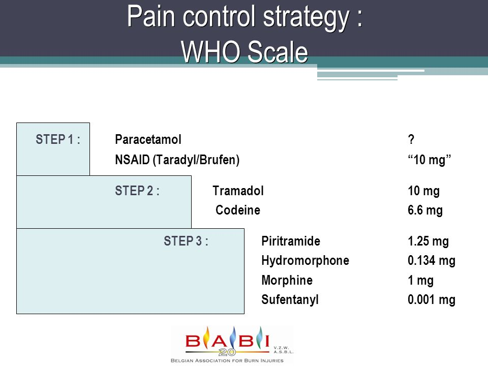 Pain control strategy : WHO Scale STEP 1 :Paracetamol.