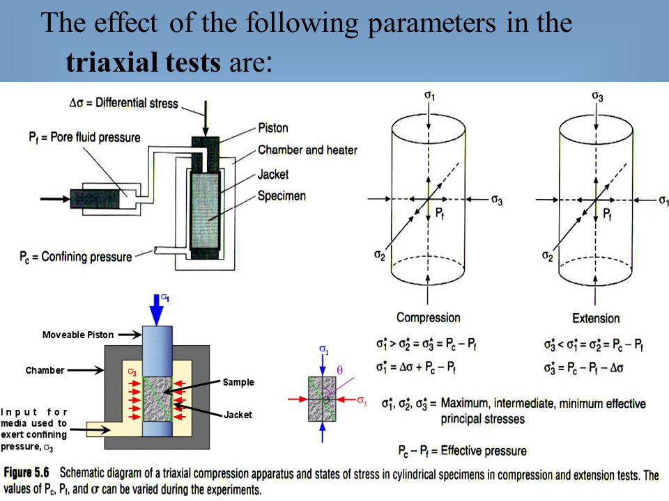 The effect of the following parameters in the triaxial tests are :