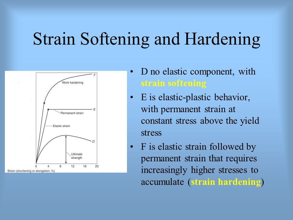 Strain Softening and Hardening D no elastic component, with strain softening E is elastic-plastic behavior, with permanent strain at constant stress a