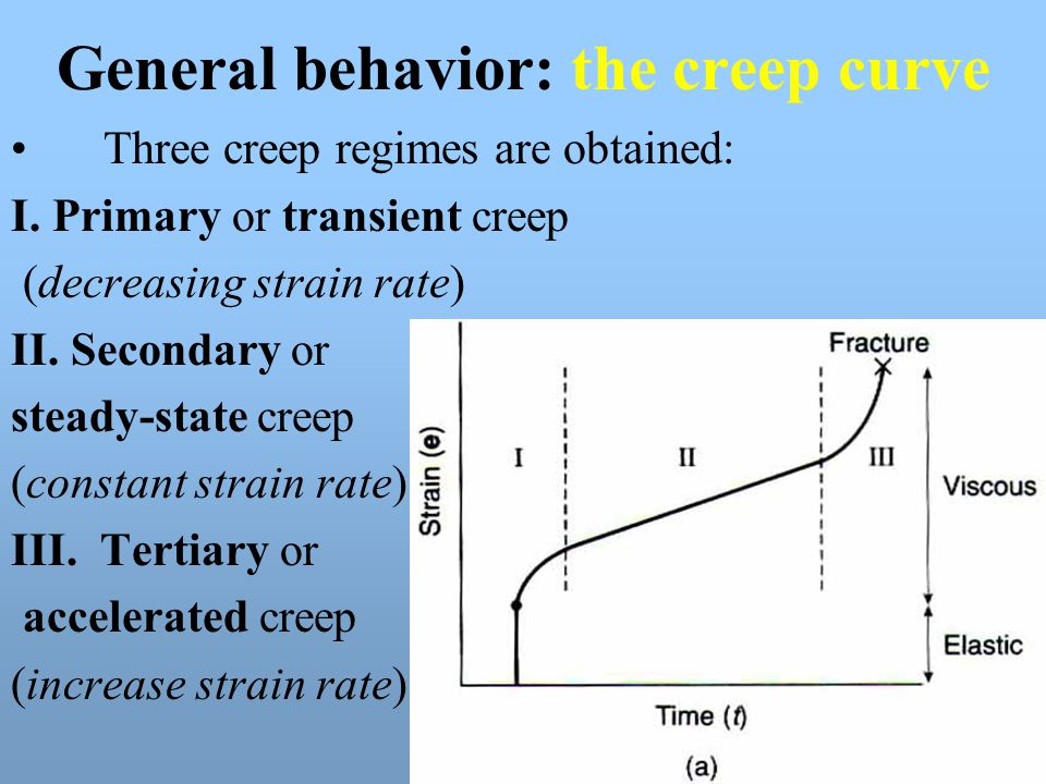 General behavior: the creep curve Three creep regimes are obtained: I. Primary or transient creep (decreasing strain rate) II. Secondary or steady-sta