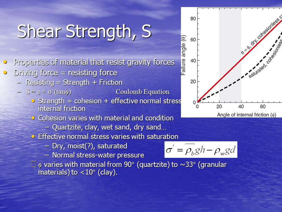 Shear Strength, S Properties of material that resist gravity forces Properties of material that resist gravity forces Driving force = resisting force Driving force = resisting force –Resisting = Strength + Friction – S = c + σ'(tan  ) Coulomb Equation Strength = cohesion + effective normal stress times angle of internal friction Strength = cohesion + effective normal stress times angle of internal friction Cohesion varies with material and condition Cohesion varies with material and condition –Quartzite, clay, wet sand, dry sand… Effective normal stress varies with saturation Effective normal stress varies with saturation –Dry, moist(?), saturated –Normal stress-water pressure   varies with material from 90° (quartzite) to ~33° (granular materials) to <10° (clay).