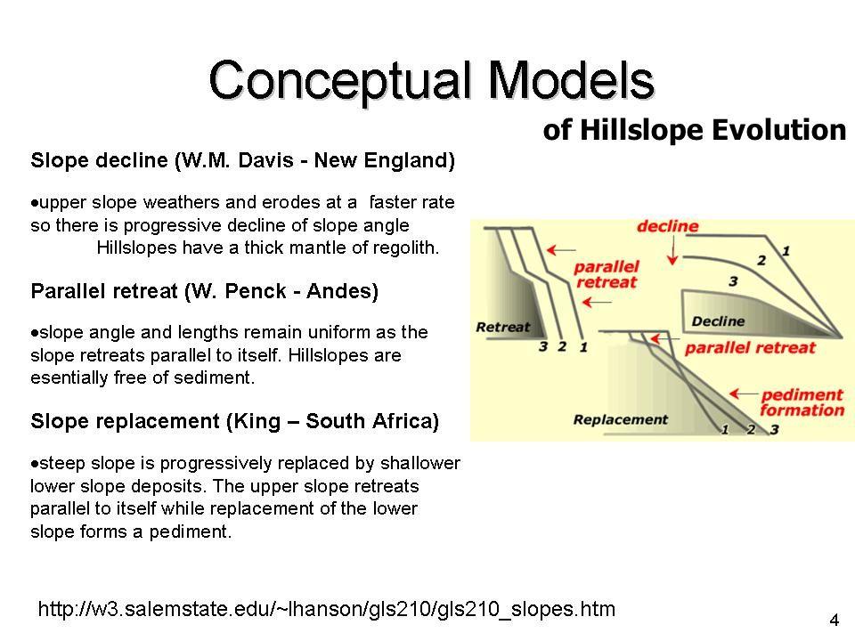 of Hillslope Evolution