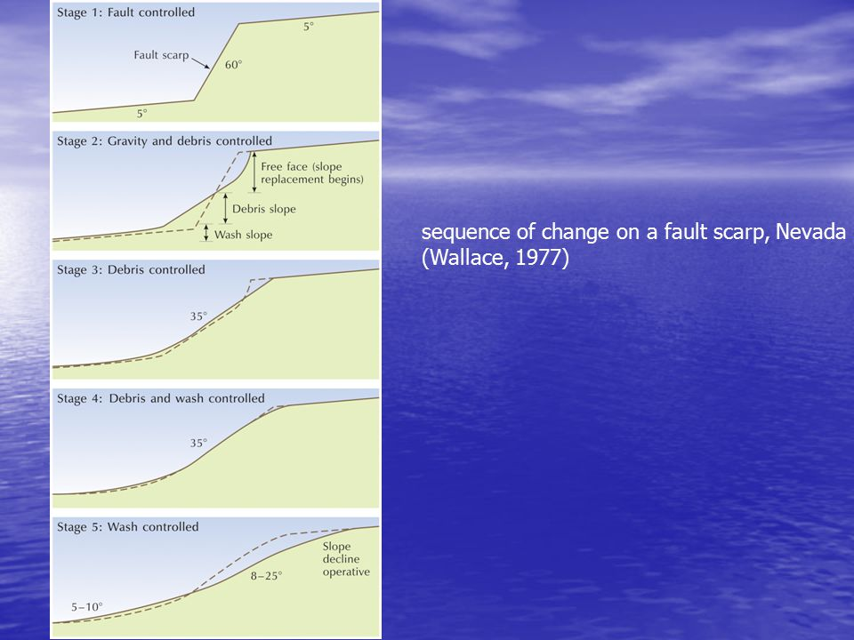 Hillslope Question 1 On a hillslope with a weathering rate of 20 microns/yr and an effective hillslope diffusivity of 0.02 m 2 /yr, what is the expected curvature of the hillslope.