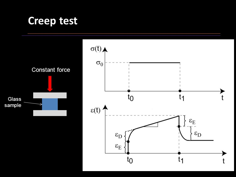Creep test 13/25 Constant force Glass sample