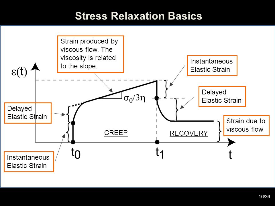 Stress Relaxation Basics Instantaneous Elastic Strain Instantaneous Elastic Strain Delayed Elastic Strain Delayed Elastic Strain Strain due to viscous flow CREEP RECOVERY Strain produced by viscous flow.