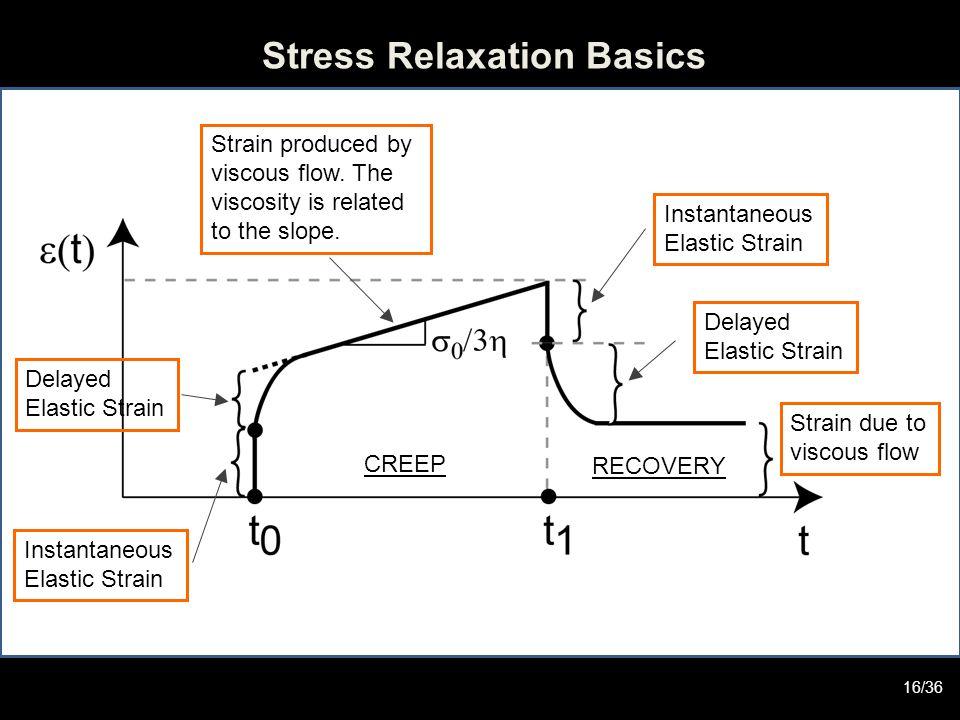 Stress Relaxation Basics Instantaneous Elastic Strain Instantaneous Elastic Strain Delayed Elastic Strain Delayed Elastic Strain Strain due to viscous