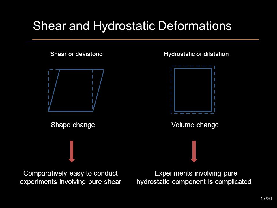 Shear and Hydrostatic Deformations Shear or deviatoricHydrostatic or dilatation Shape changeVolume change Comparatively easy to conduct experiments in