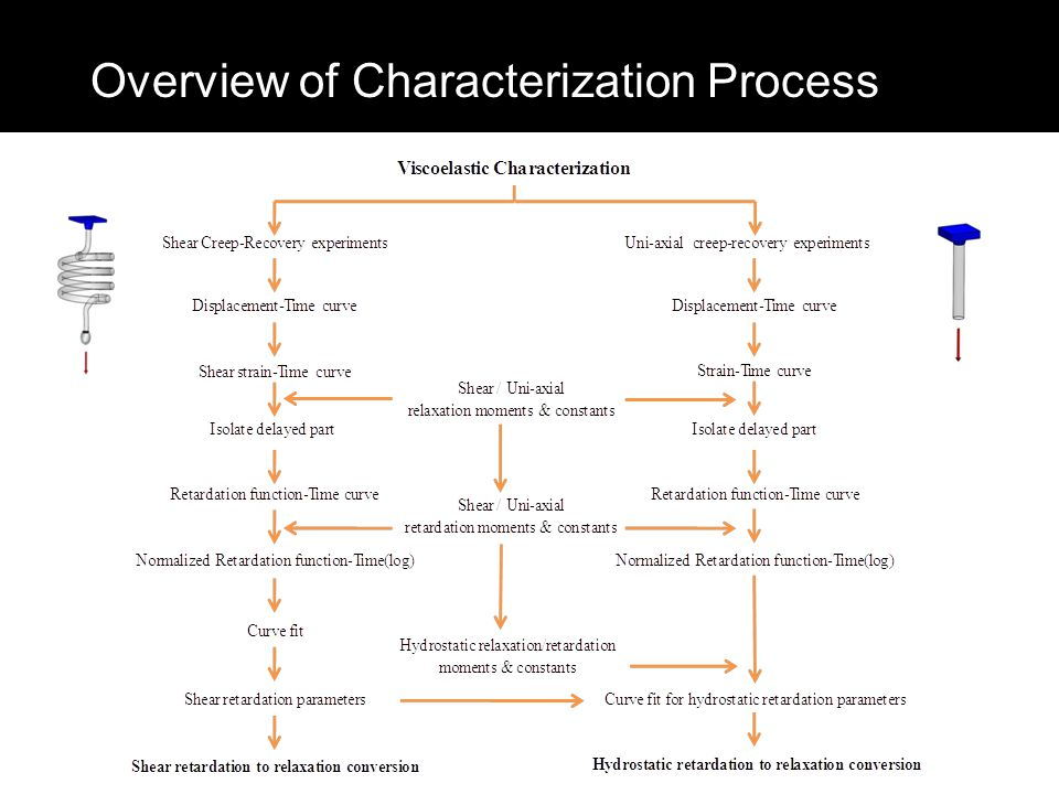 Overview of Characterization Process